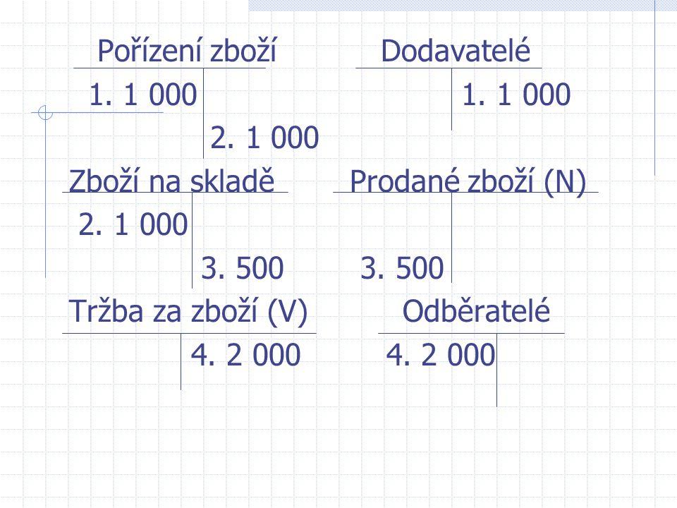 Pořízení zboží Dodavatelé 1. 1 000 1. 1 000 2. 1 000 Zboží na skladě Prodané zboží (N) 2. 1 000 3. 500 3. 500 Tržba za zboží (V) Odběratelé 4. 2 000 4
