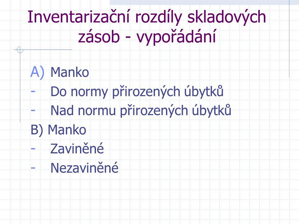 Inventarizační rozdíly skladových zásob - vypořádání A) Manko - Do normy přirozených úbytků - Nad normu přirozených úbytků B) Manko - Zaviněné - Nezav