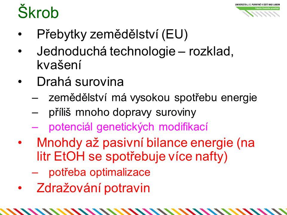 Škrob Přebytky zemědělství (EU) Jednoduchá technologie – rozklad, kvašení Drahá surovina –zemědělství má vysokou spotřebu energie –příliš mnoho dopravy suroviny –potenciál genetických modifikací Mnohdy až pasivní bilance energie (na litr EtOH se spotřebuje více nafty) –potřeba optimalizace Zdražování potravin