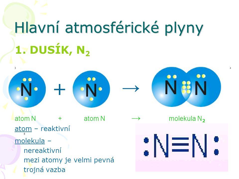 Hlavní atmosférické plyny 1. DUSÍK, N 2 34 atom N + atom N → molekula N 2 atom – reaktivní 5 molekula – nereaktivní mezi atomy je velmi pevná trojná v