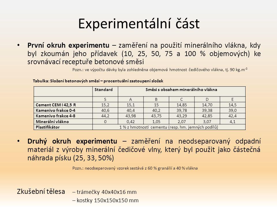 Experimentální část První okruh experimentu – zaměření na použití minerálního vlákna, kdy byl zkoumán jeho přídavek (10, 25, 50, 75 a 100 % objemových