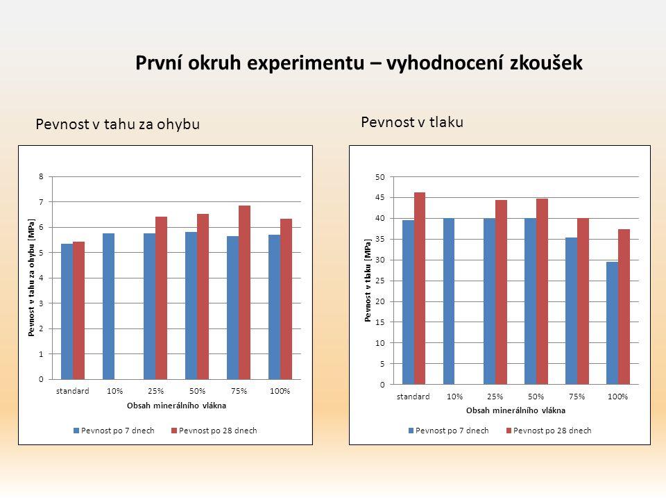 Pevnost v tahu za ohybu První okruh experimentu – vyhodnocení zkoušek Pevnost v tlaku