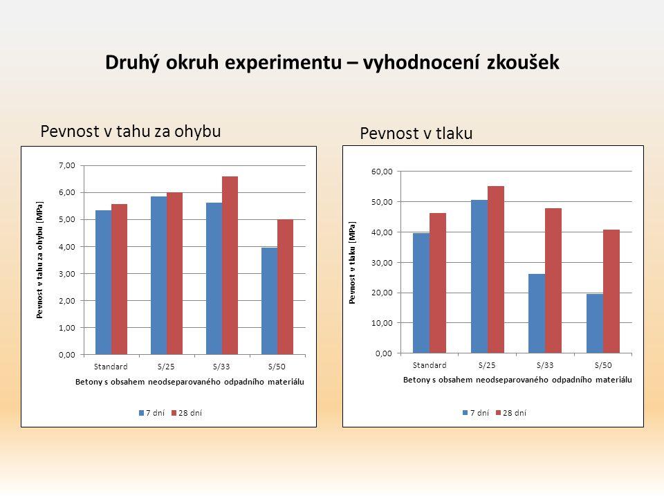 Druhý okruh experimentu – vyhodnocení zkoušek Pevnost v tahu za ohybu Pevnost v tlaku