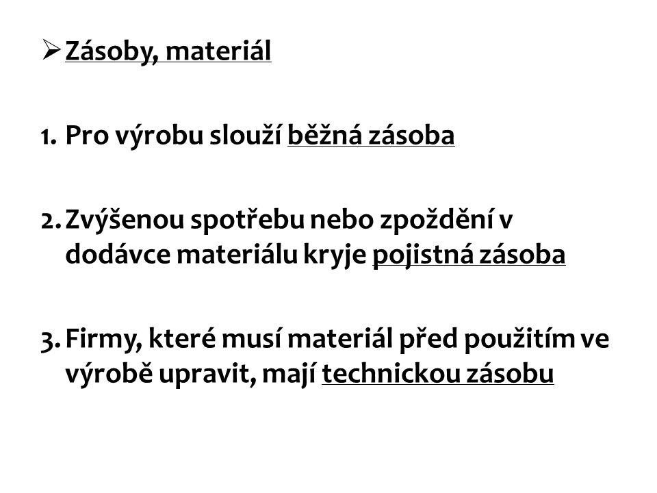  Zásoby, materiál 1.Pro výrobu slouží běžná zásoba 2.Zvýšenou spotřebu nebo zpoždění v dodávce materiálu kryje pojistná zásoba 3.Firmy, které musí materiál před použitím ve výrobě upravit, mají technickou zásobu