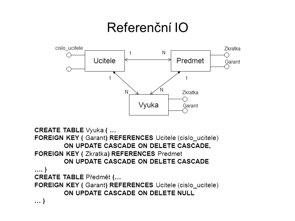 Referenční IO UcitelePredmet 1 N cislo_ucitele Zkratka Garant Vyuka Zkratka Garant 11 N N CREATE TABLE Vyuka ( … FOREIGN KEY ( Garant) REFERENCES Ucitele (cislo_ucitele) ON UPDATE CASCADE ON DELETE CASCADE, FOREIGN KEY ( Zkratka) REFERENCES Predmet ON UPDATE CASCADE ON DELETE CASCADE ….