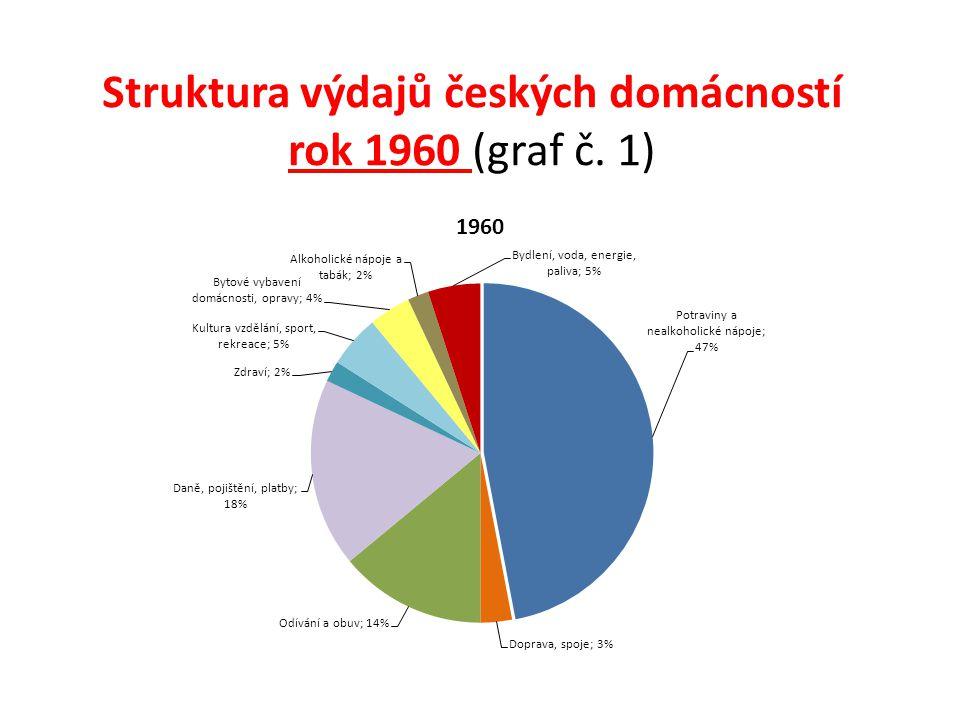 Struktura výdajů českých domácností rok 1960 (graf č. 1)