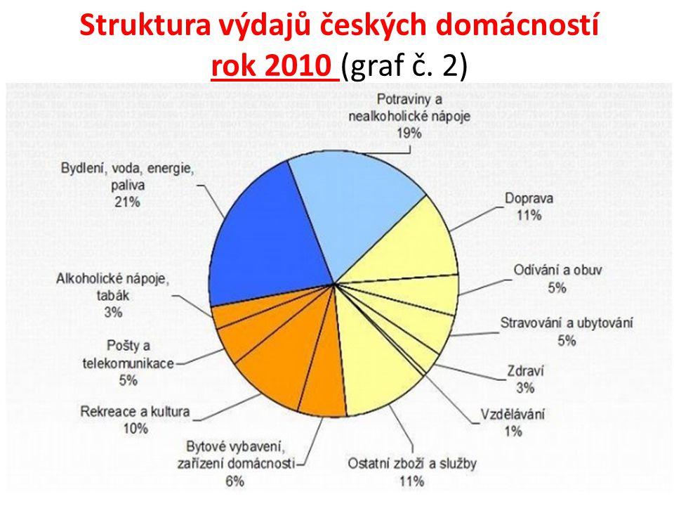 Struktura výdajů českých domácností rok 2010 (graf č. 2)