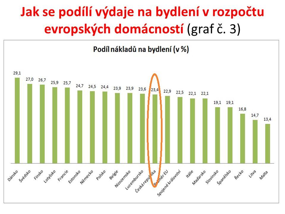Jak se podílí výdaje na bydlení v rozpočtu evropských domácností (graf č. 3)