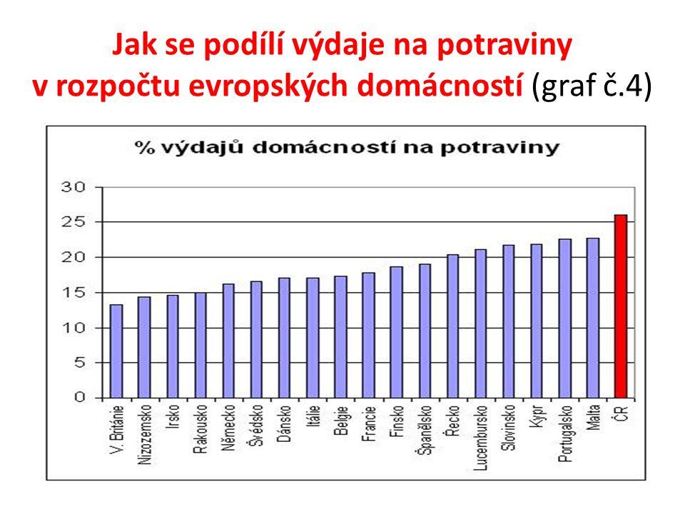 Jak se podílí výdaje na potraviny v rozpočtu evropských domácností (graf č.4)
