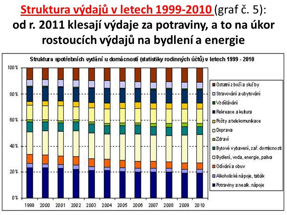 Struktura výdajů v letech 1999-2010 (graf č. 5): od r. 2011 klesají výdaje za potraviny, a to na úkor rostoucích výdajů na bydlení a energie