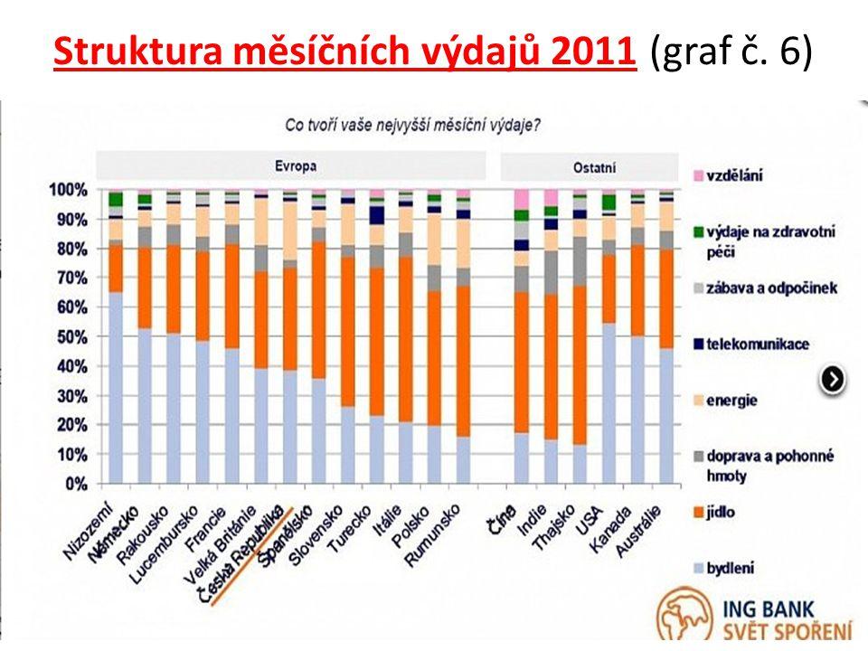 Struktura měsíčních výdajů 2011 (graf č. 6)