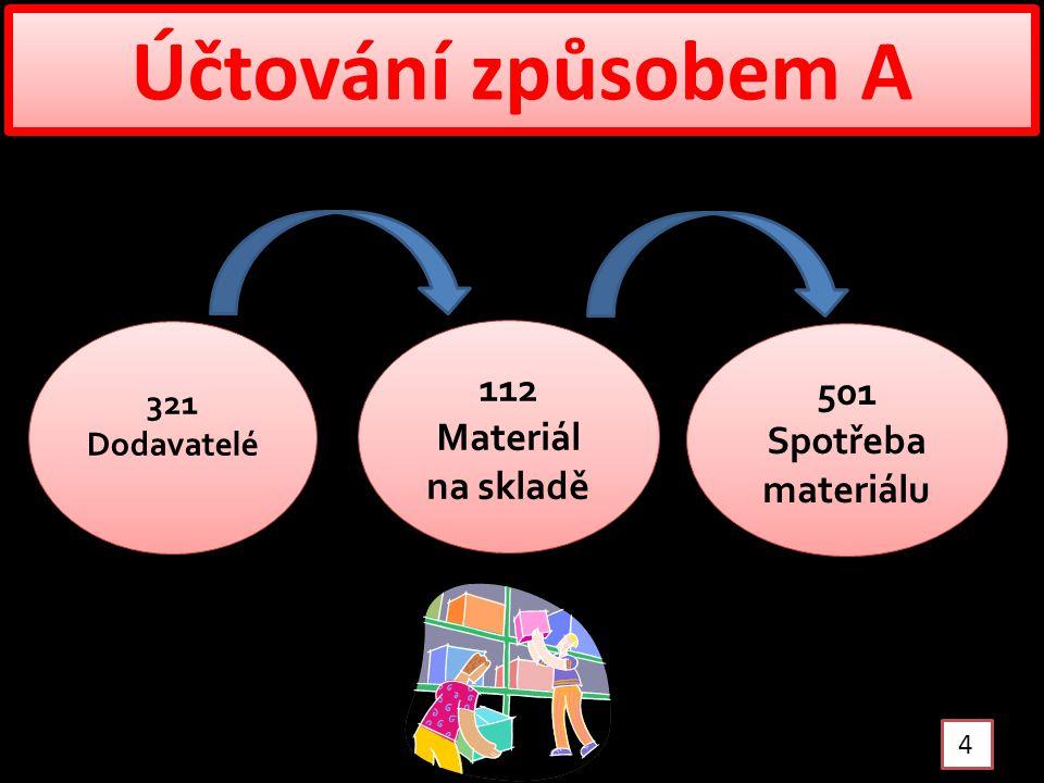 Účtování způsobem A 4 321 Dodavatelé 112 Materiál na skladě 501 Spotřeba materiálu