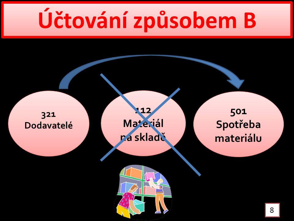 Účtování způsobem B 8 321 Dodavatelé 112 Materiál na skladě 501 Spotřeba materiálu