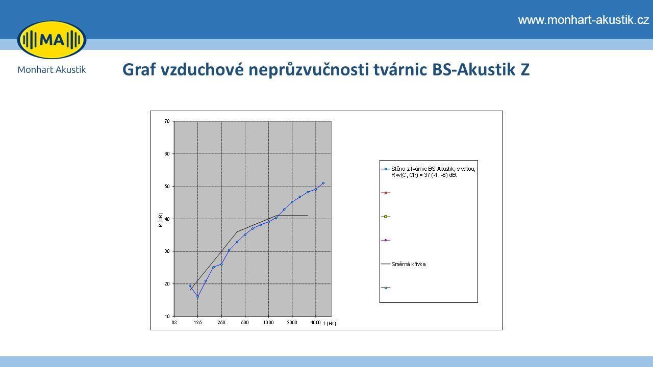 www.monhart-akustik.cz Graf vzduchové neprůzvučnosti tvárnic BS-Akustik Z