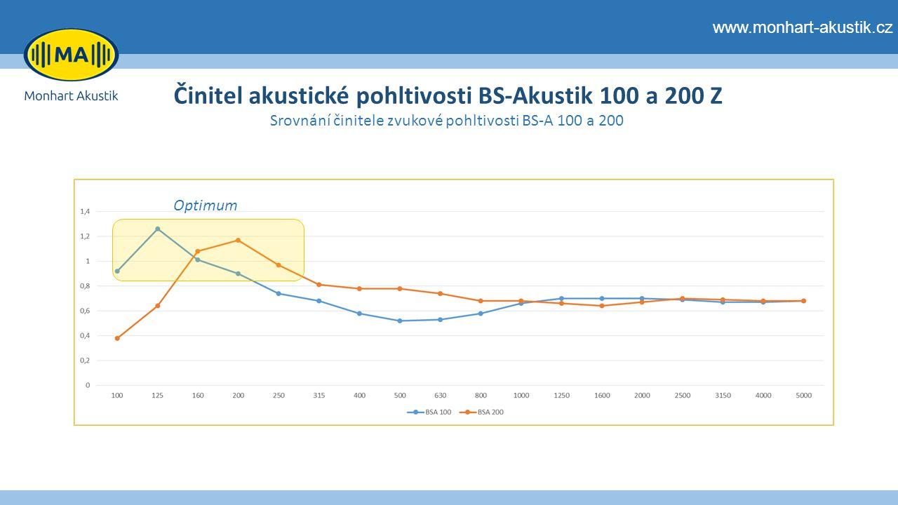 www.monhart-akustik.cz Činitel akustické pohltivosti BS-Akustik 100 a 200 Z Srovnání činitele zvukové pohltivosti BS-A 100 a 200 Optimum