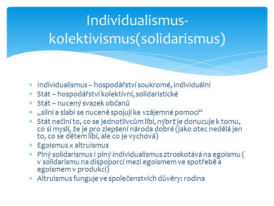 """ Individualismus – hospodářství soukromé, individuální  Stát – hospodářství kolektivní, solidaristické  Stát – nucený svazek občanů  """"silní a slab"""