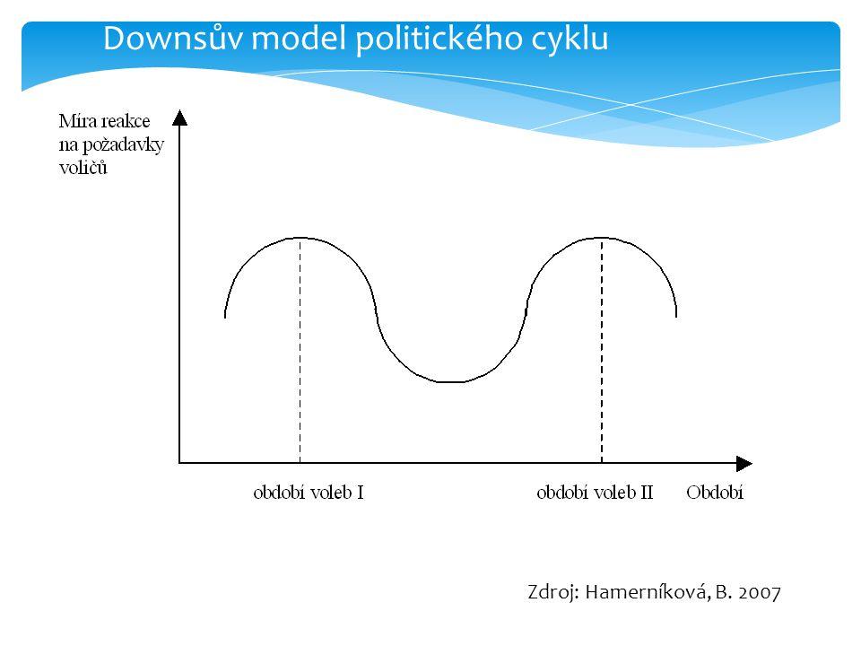 Downsův model politického cyklu Zdroj: Hamerníková, B. 2007