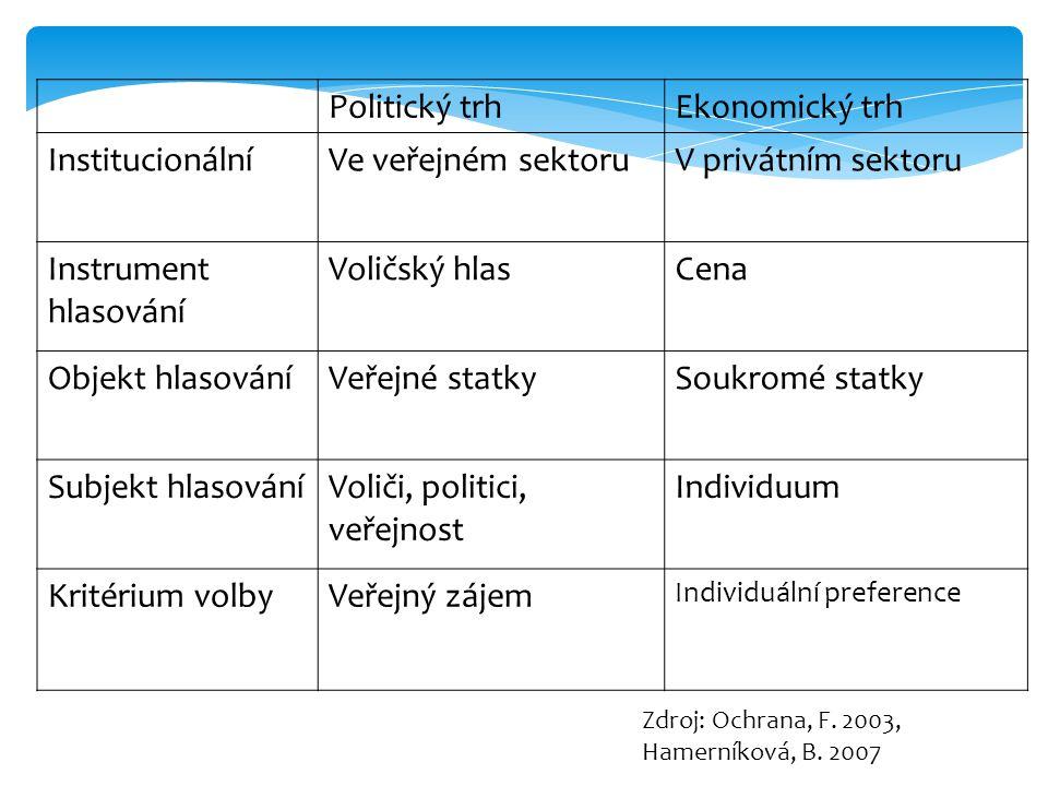 Politický trhEkonomický trh InstitucionálníVe veřejném sektoruV privátním sektoru Instrument hlasování Voličský hlasCena Objekt hlasováníVeřejné statk