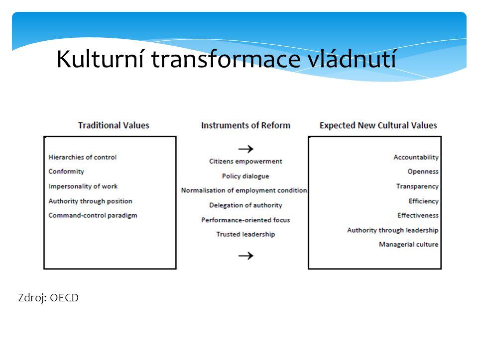 Kulturní transformace vládnutí Zdroj: OECD