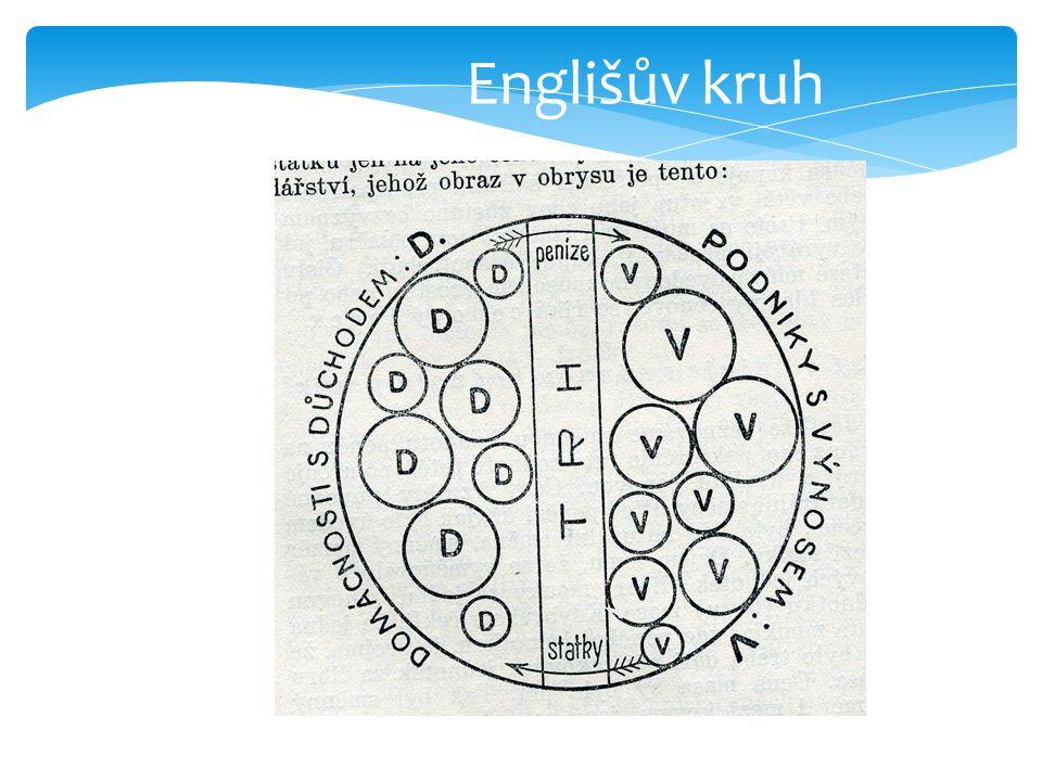 Englišův kruh