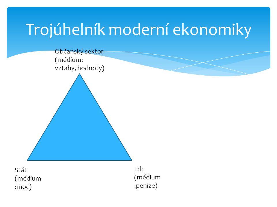Trojúhelník moderní ekonomiky Stát (médium :moc) Trh (médium :peníze) Občanský sektor (médium: vztahy, hodnoty)