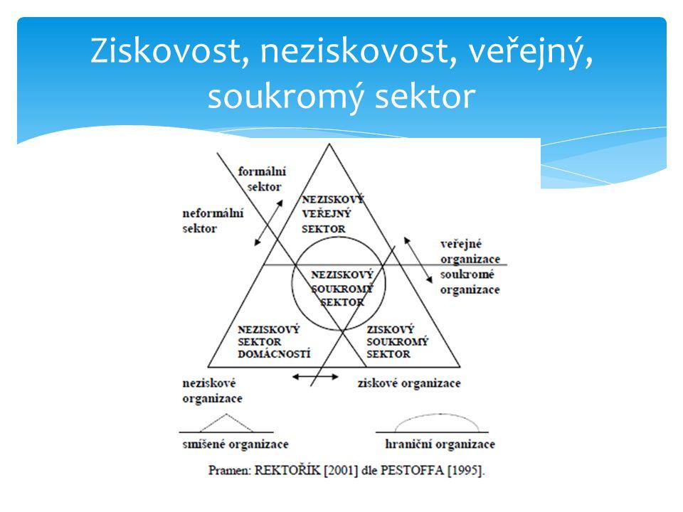 Ziskovost, neziskovost, veřejný, soukromý sektor
