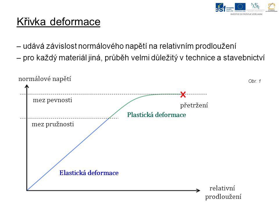 Křivka deformace – udává závislost normálového napětí na relativním prodloužení – pro každý materiál jiná, průběh velmi důležitý v technice a stavebnictví Obr.