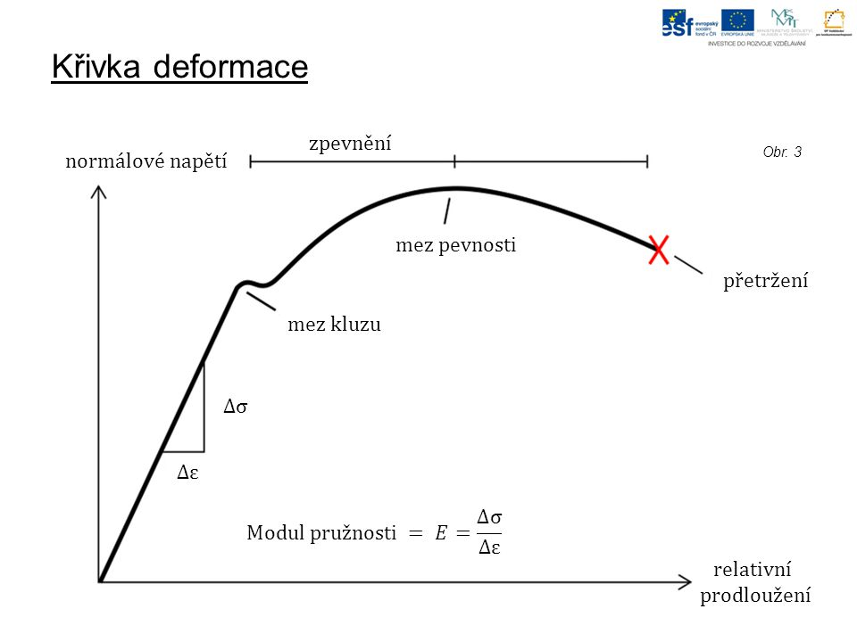 Křivka deformace Obr. 3