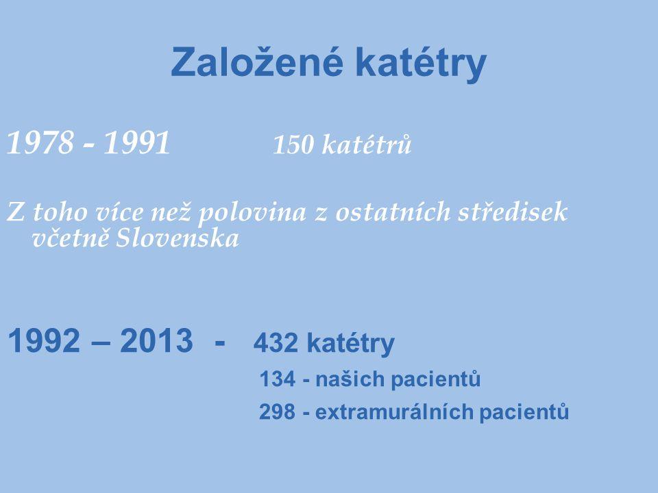 Založené katétry 1978 - 1991 150 katétrů Z toho více než polovina z ostatních středisek včetně Slovenska 1992 – 2013 - 432 katétry 134 - našich pacien
