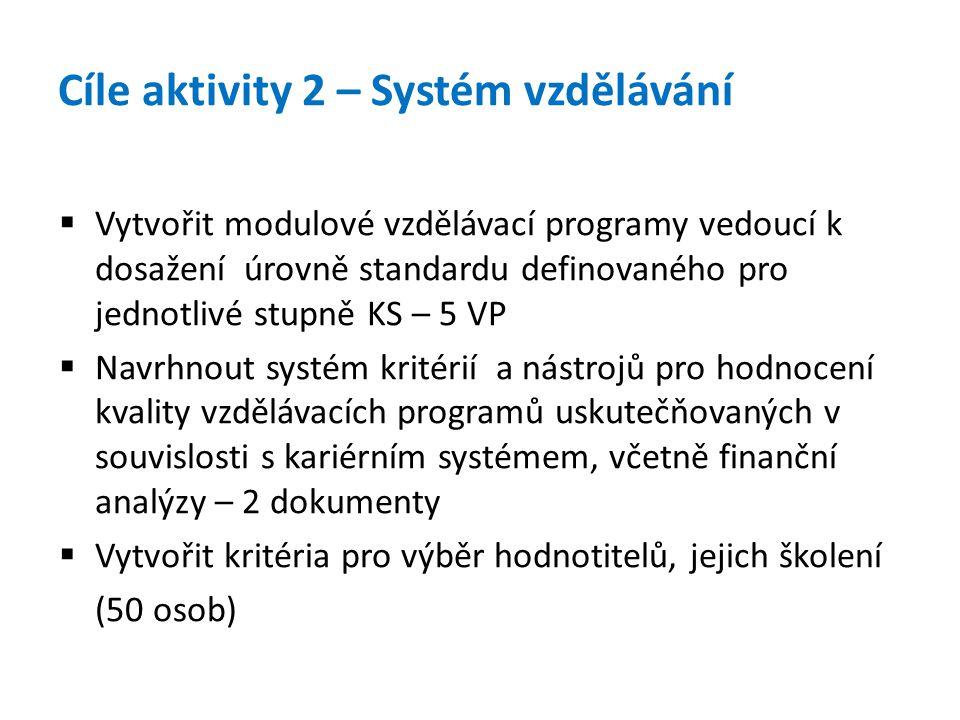 Cíle aktivity 2 – Systém vzdělávání  Vytvořit modulové vzdělávací programy vedoucí k dosažení úrovně standardu definovaného pro jednotlivé stupně KS