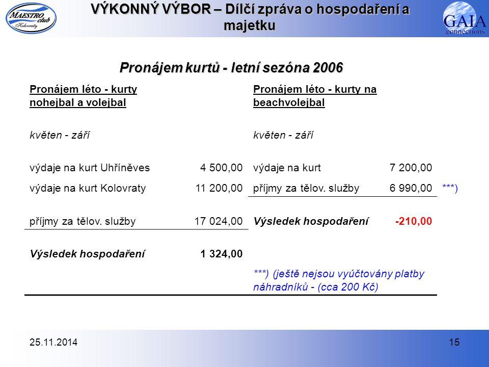 25.11.201415 VÝKONNÝ VÝBOR – Dílčí zpráva o hospodaření a majetku Pronájem kurtů - letní sezóna 2006 Pronájem léto - kurty nohejbal a volejbal Pronájem léto - kurty na beachvolejbal květen - září výdaje na kurt Uhříněves4 500,00výdaje na kurt7 200,00 výdaje na kurt Kolovraty11 200,00příjmy za tělov.