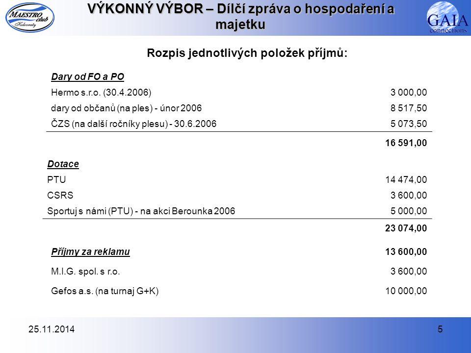25.11.20145 VÝKONNÝ VÝBOR – Dílčí zpráva o hospodaření a majetku Rozpis jednotlivých položek příjmů: Dary od FO a PO Hermo s.r.o. (30.4.2006)3 000,00
