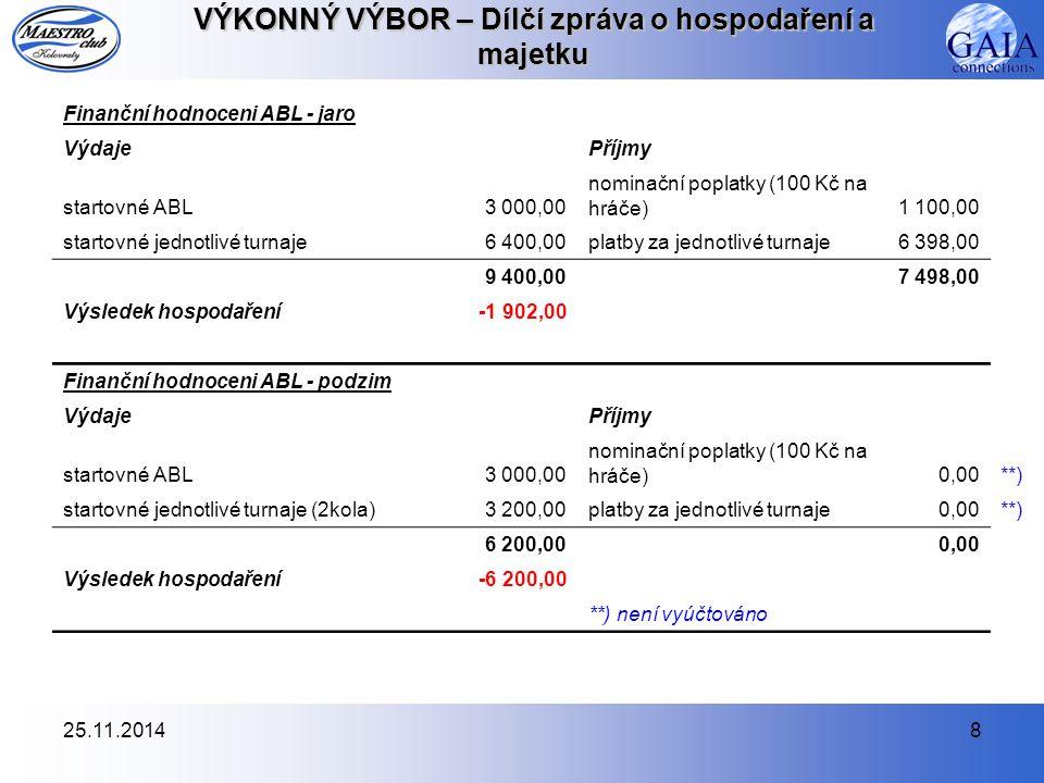 25.11.20148 VÝKONNÝ VÝBOR – Dílčí zpráva o hospodaření a majetku Finanční hodnoceni ABL - jaro VýdajePříjmy startovné ABL3 000,00 nominační poplatky (