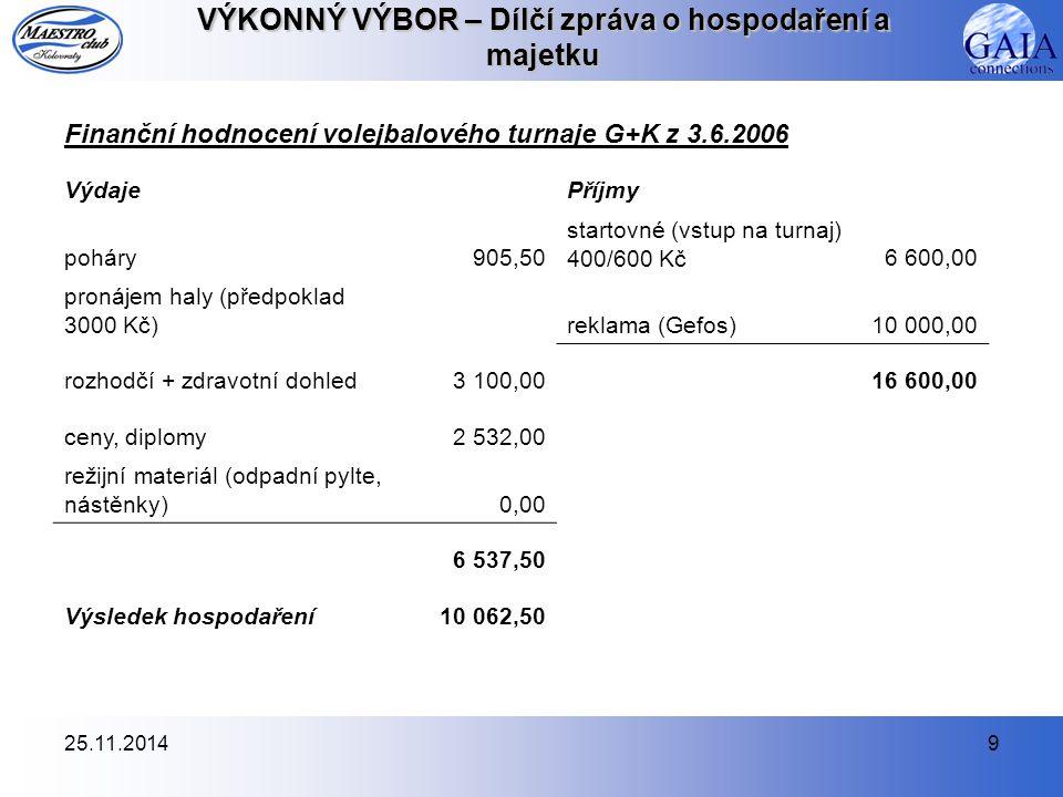 25.11.20149 VÝKONNÝ VÝBOR – Dílčí zpráva o hospodaření a majetku Finanční hodnocení volejbalového turnaje G+K z 3.6.2006 VýdajePříjmy poháry905,50 startovné (vstup na turnaj) 400/600 Kč6 600,00 pronájem haly (předpoklad 3000 Kč)reklama (Gefos)10 000,00 rozhodčí + zdravotní dohled3 100,0016 600,00 ceny, diplomy2 532,00 režijní materiál (odpadní pylte, nástěnky)0,00 6 537,50 Výsledek hospodaření10 062,50