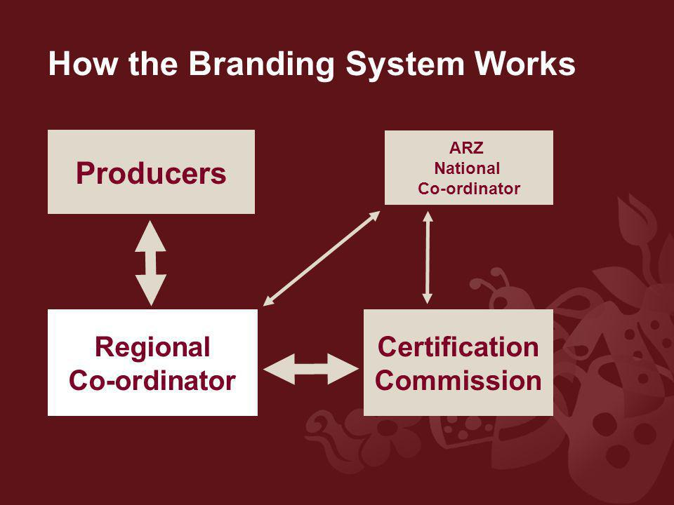 How the Branding System Works Producers Regional Co-ordinator ARZ National Co-ordinator Certification Commission