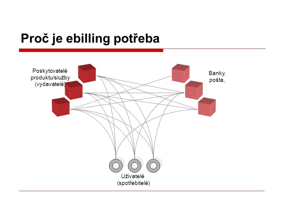 Proč je ebilling potřeba Poskytovatelé produktu/služby (vydavatelé) Banky, pošta, Uživatelé (spotřebitelé)