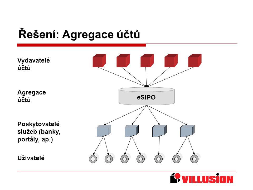 Řešení: Agregace účtů Vydavatelé účtů Agregace účtů Poskytovatelé služeb (banky, portály, ap.) Uživatelé eSIPO