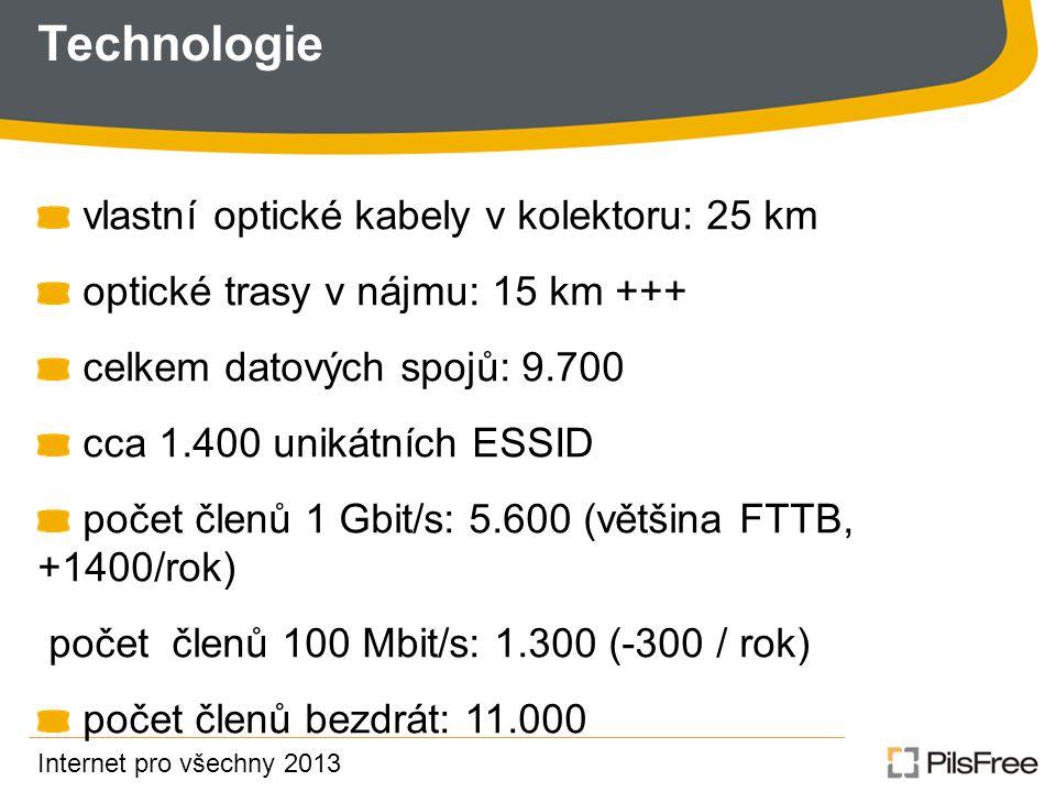 Technologie vlastní optické kabely v kolektoru: 25 km optické trasy v nájmu: 15 km +++ celkem datových spojů: 9.700 cca 1.400 unikátních ESSID počet členů 1 Gbit/s: 5.600 (většina FTTB, +1400/rok) počet členů 100 Mbit/s: 1.300 (-300 / rok) počet členů bezdrát: 11.000 Internet pro všechny 2013