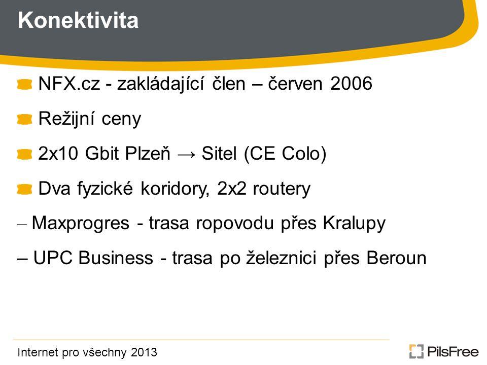Konektivita NFX.cz - zakládající člen – červen 2006 Režijní ceny 2x10 Gbit Plzeň → Sitel (CE Colo) Dva fyzické koridory, 2x2 routery – Maxprogres - trasa ropovodu přes Kralupy – UPC Business - trasa po železnici přes Beroun Internet pro všechny 2013