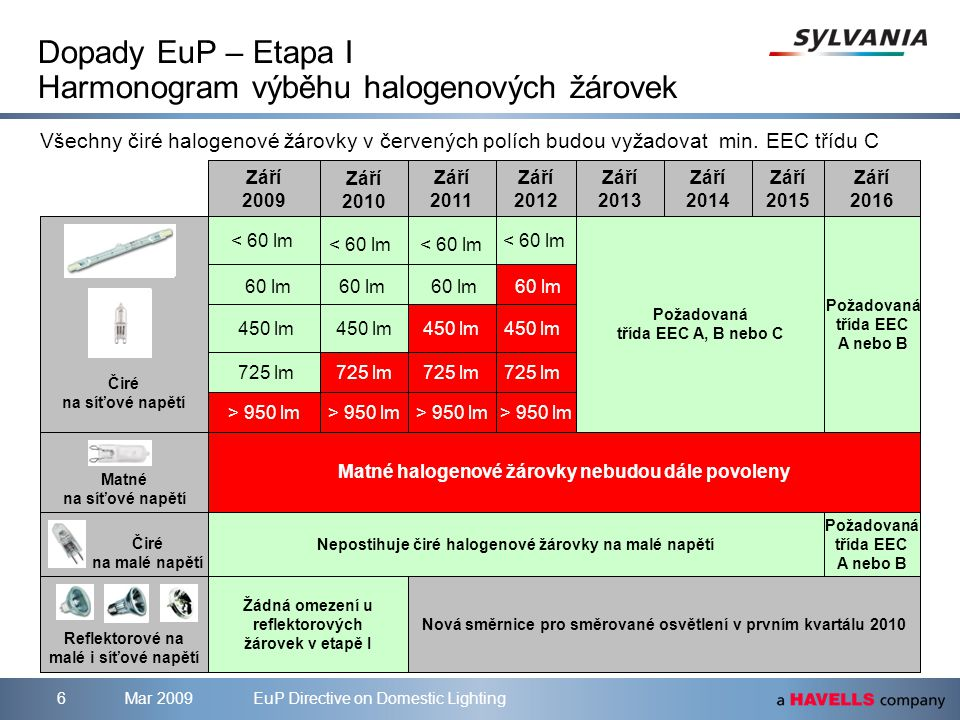 Mar 2009EuP Directive on Domestic Lighting6 Dopady EuP – Etapa I Harmonogram výběhu halogenových žárovek Všechny čiré halogenové žárovky v červených polích budou vyžadovat min.