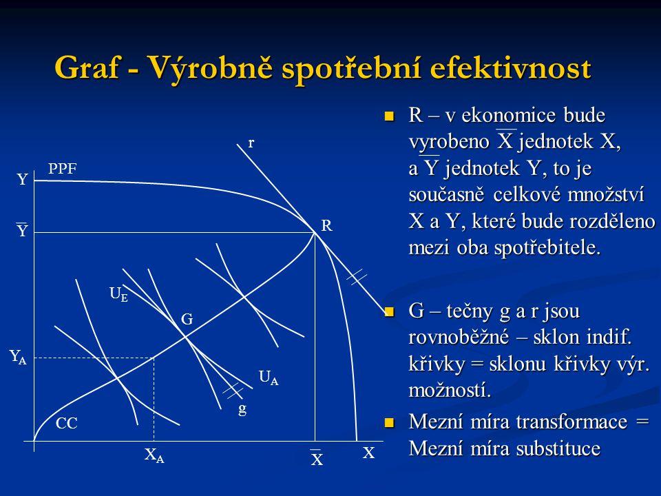 Graf - Výrobně spotřební efektivnost R – v ekonomice bude vyrobeno X jednotek X, a Y jednotek Y, to je současně celkové množství X a Y, které bude roz