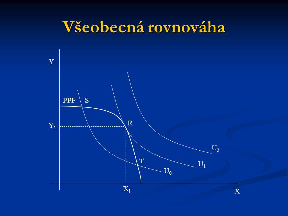 Všeobecná rovnováha Y1Y1 X1X1 U0U0 U1U1 U2U2 R S Y X T PPF