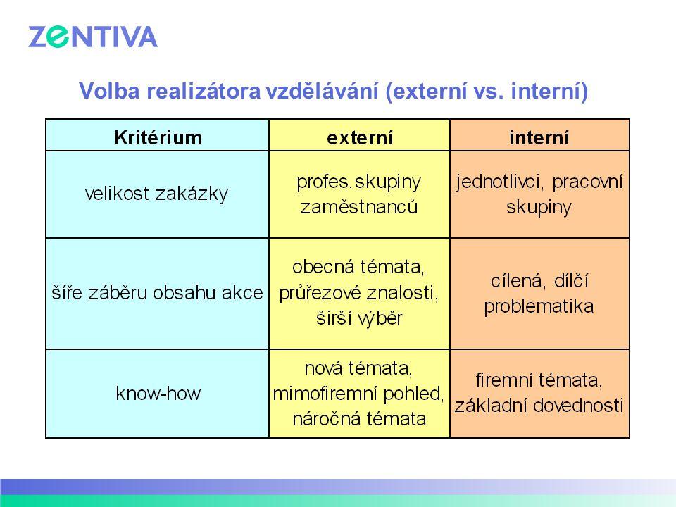 Volba realizátora vzdělávání (externí vs. interní)