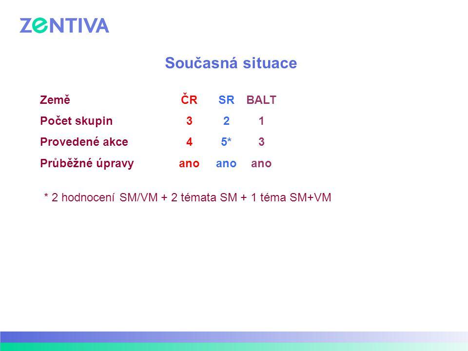 Současná situace ČR 3 4 ano SR 2 5* ano BALT 1 3 ano Země Počet skupin Provedené akce Průběžné úpravy * 2 hodnocení SM/VM + 2 témata SM + 1 téma SM+VM