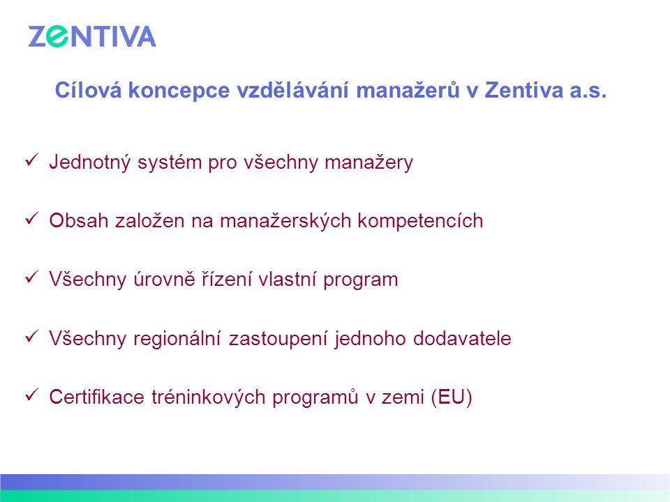 Cílová koncepce vzdělávání manažerů v Zentiva a.s. Jednotný systém pro všechny manažery Obsah založen na manažerských kompetencích Všechny úrovně říze
