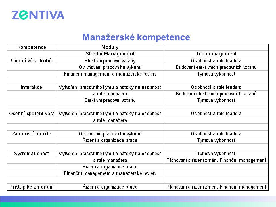 Manažerská pyramida Úrovně řízení manažerů ve firměSpecifika v úrovních řízení Leader a Koučing Cíl: zlepšit osobní manažerský styl, rozvíjet dovednosti lídra, vést změnu, motivovat a stmelit manažerský tým Kdo: Expertis Ph, ŠMR Ol, LD Assoc.UK Certifikát: MŠMT a ILM Cíl: podpořit vyšší výkon a kvalitu vedení lidí, rozvíjet manažerské dovednosti, motivovat a stmelit manažerský tým Kdo: Expertis Ph, ŠMR Ol, LD Assoc.UK Certifikát: MŠMT a ILM Cíl: podpořit vyšší výkon a kvalitu vedení lidí, rozvíjet základní manažerské znalosti a dovednosti, naplňovat roli manažera v Zentivě, motivovat a stmelit manažerský tým Kdo: Interní lektoři a oboroví specialisté Certifikát: Zentiva Top úroveň řízení Střední úroveň řízení Linioví manažeři