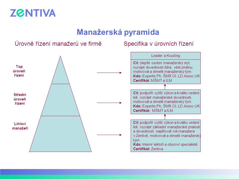 Manažerská pyramida Úrovně řízení manažerů ve firměSpecifika v úrovních řízení Leader a Koučing Cíl: zlepšit osobní manažerský styl, rozvíjet dovednos
