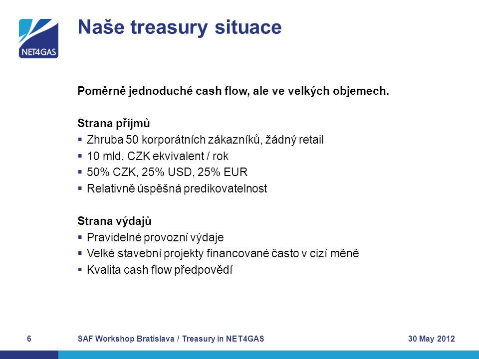Hotovost koncentrována do cash poolového účtu:  Jeden CZK účet poolovaný s RWE skupinou  Další účty (USD, EUR, CZK) mimo pool, a jejich zůstatek držen proto na minimu Úvěry, deposita, zajišťovací transakce jsou všechny prováděny s protistranou ve skupině:  Bez zisku nebo ztráty pro skupinu  Úvěry – krátkodobé i dlouhodobé  Termínovaná deposita – do jednoho roku  FX transakce – do jednoho roku Nyní zažíváme velké změny a přichází vyšší nezávislost:  NET4GAS požádal o ITO certifikaci  NET4GAS je v procesu prodeje ze skupiny RWE SAF Workshop Bratislava / Treasury in NET4GAS7 Naše treasury strategie 30 May 2012