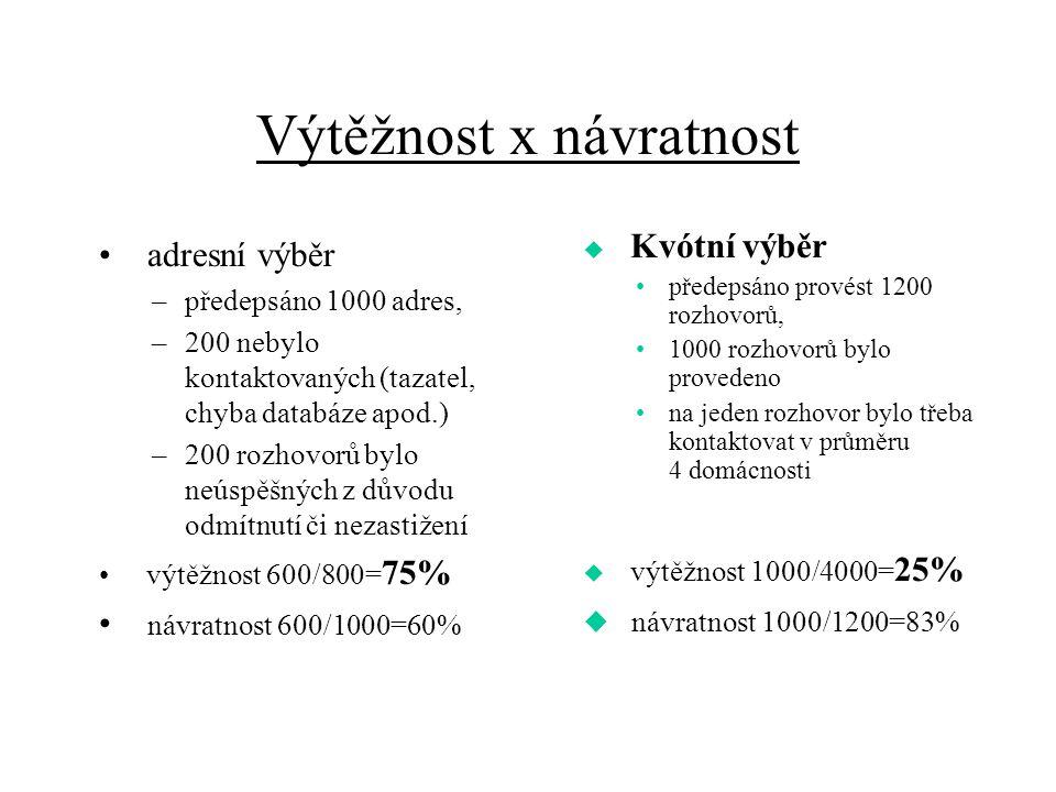 Výtěžnost x návratnost adresní výběr –předepsáno 1000 adres, –200 nebylo kontaktovaných (tazatel, chyba databáze apod.) –200 rozhovorů bylo neúspěšnýc