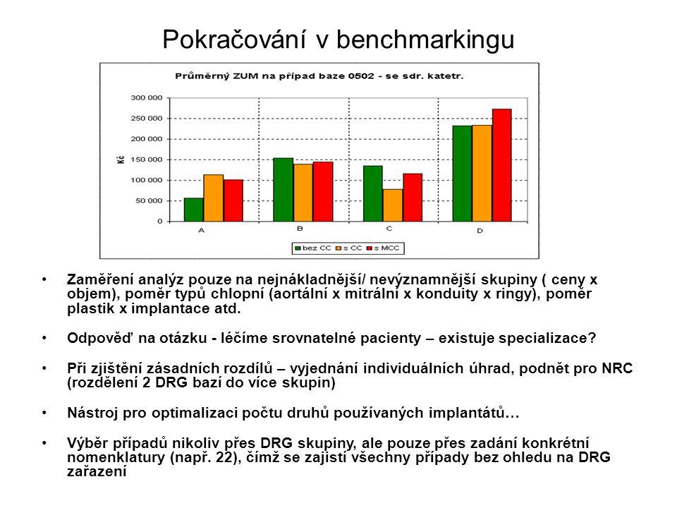 Pokračování v benchmarkingu Zaměření analýz pouze na nejnákladnější/ nevýznamnější skupiny ( ceny x objem), poměr typů chlopní (aortální x mitrální x